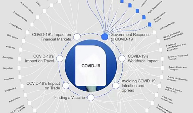 "Will WEF's ""COVID-19 Transformation Map"" transform Society into open air Prison?"